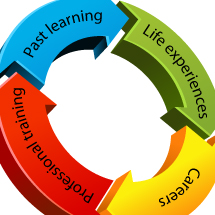prior experiential learning assessment credits essay Creating a positive prior learning assessment (pla) experience: a step-by-step look at university pla.